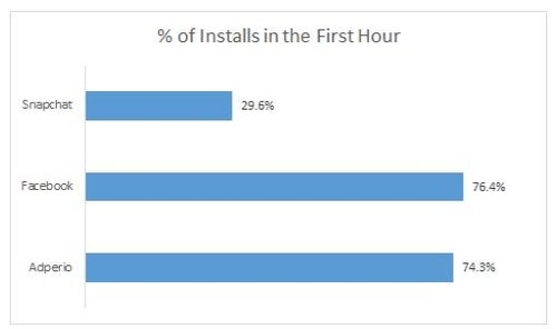 percent of installs in the forst hour graph