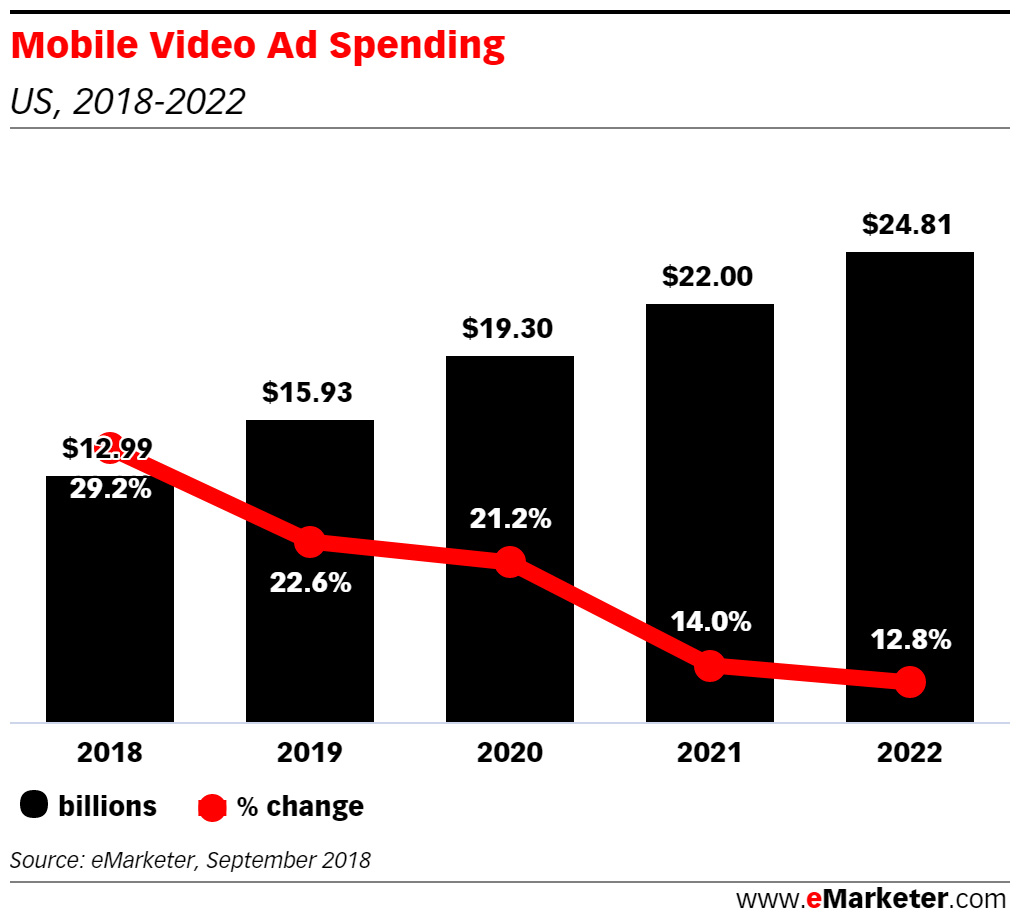 Mobile Video Ad Spending Graph