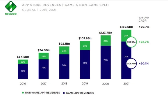 App Store Revenues Game and Non Game split graph