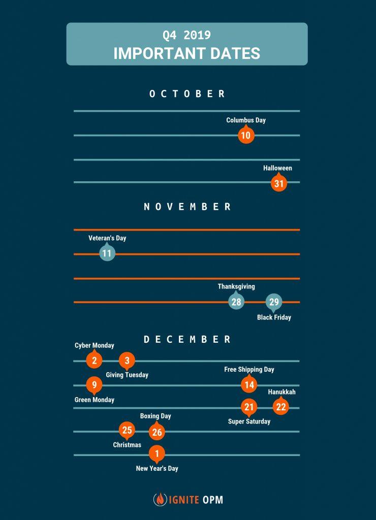q4 2019 important dates