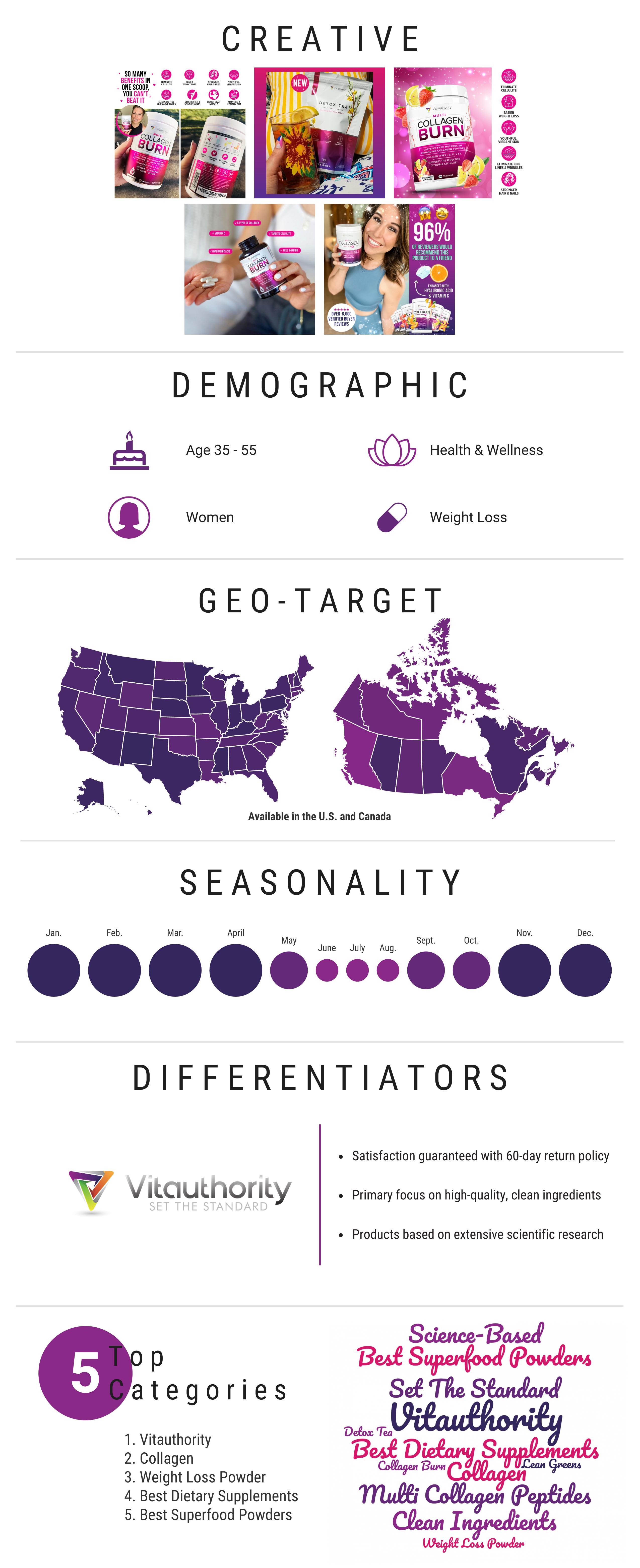 vitauthority infographic