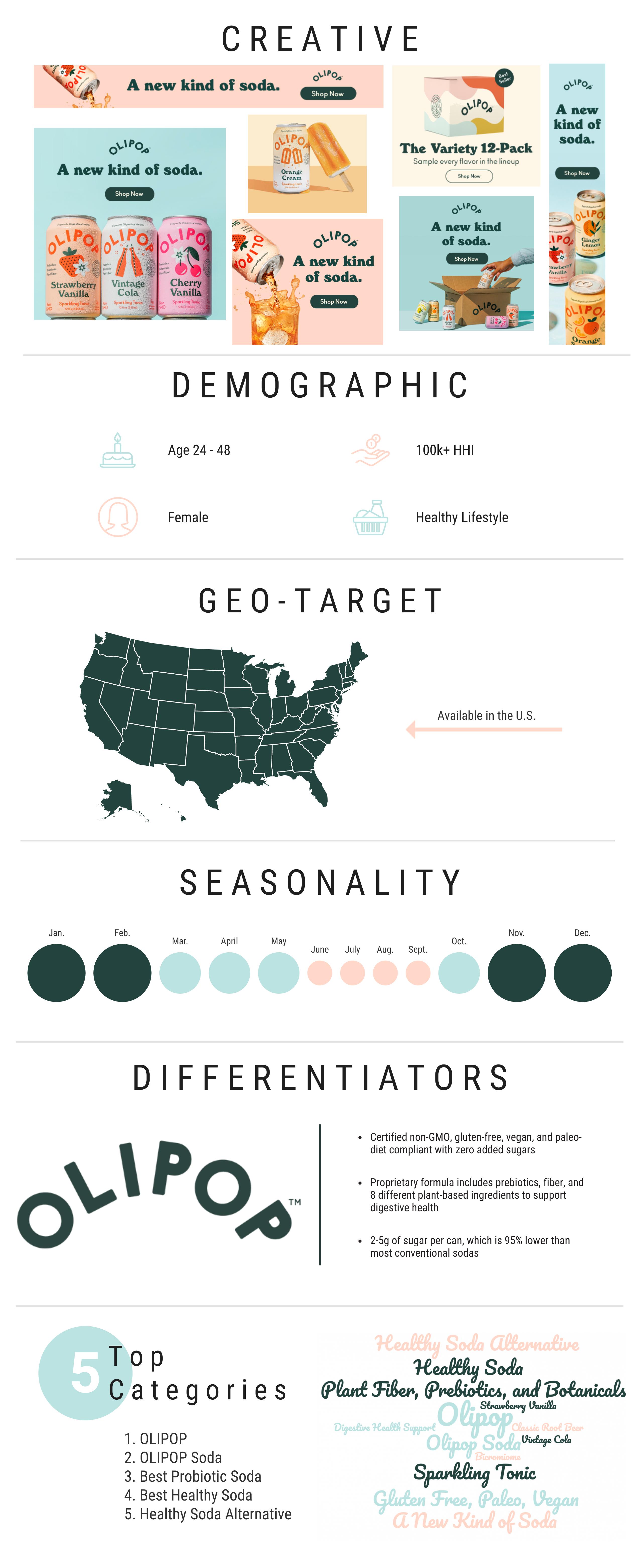 olipop infographic