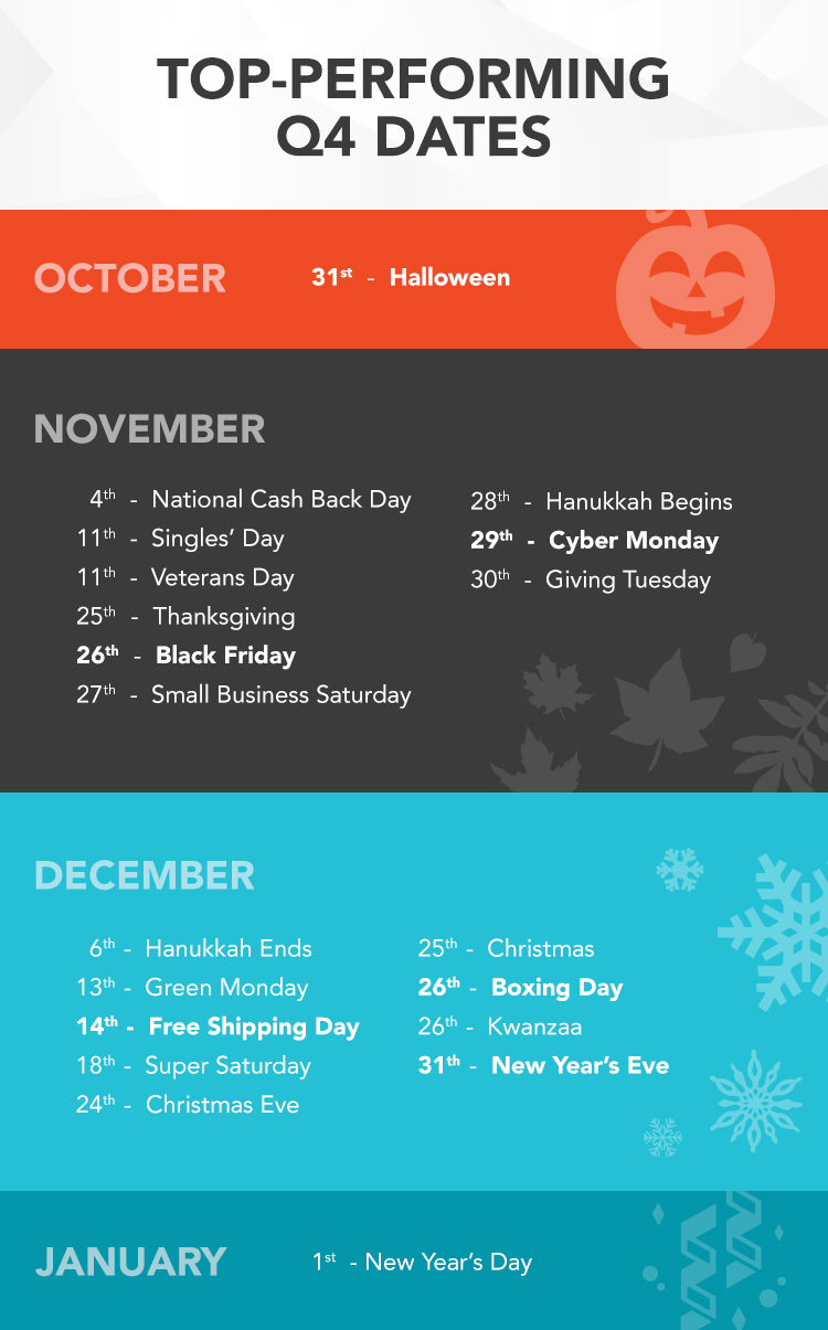 Q4 Seasonality Top Sale Dates